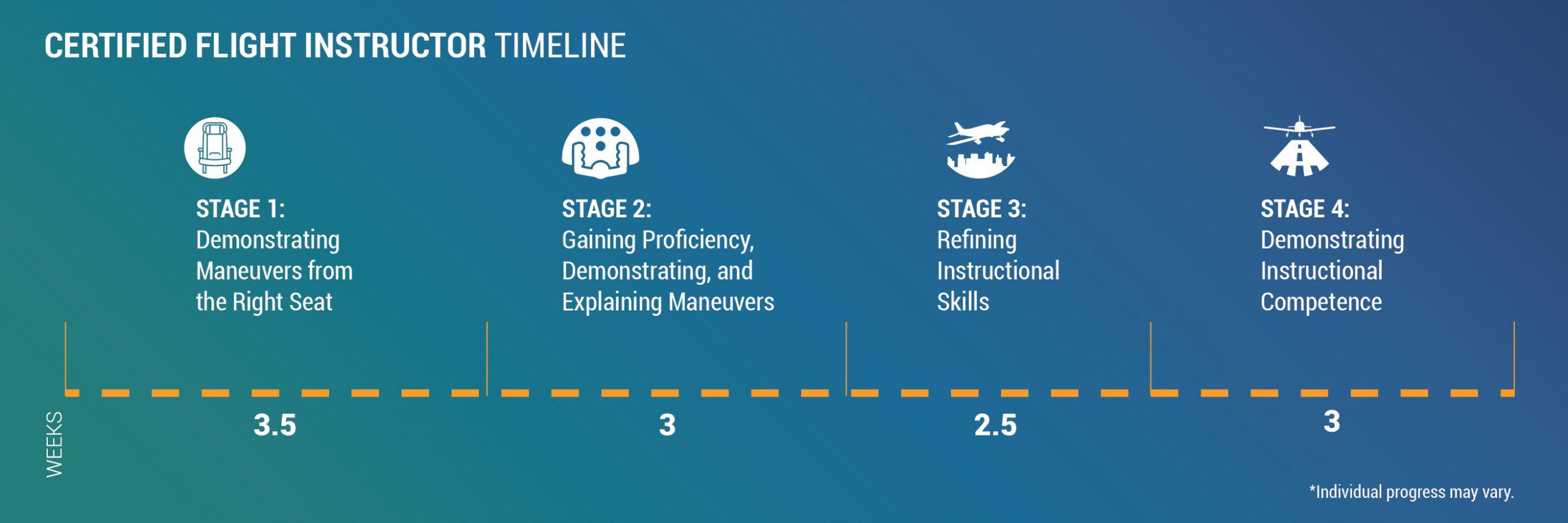 Flightgest Private Pilot Timeline