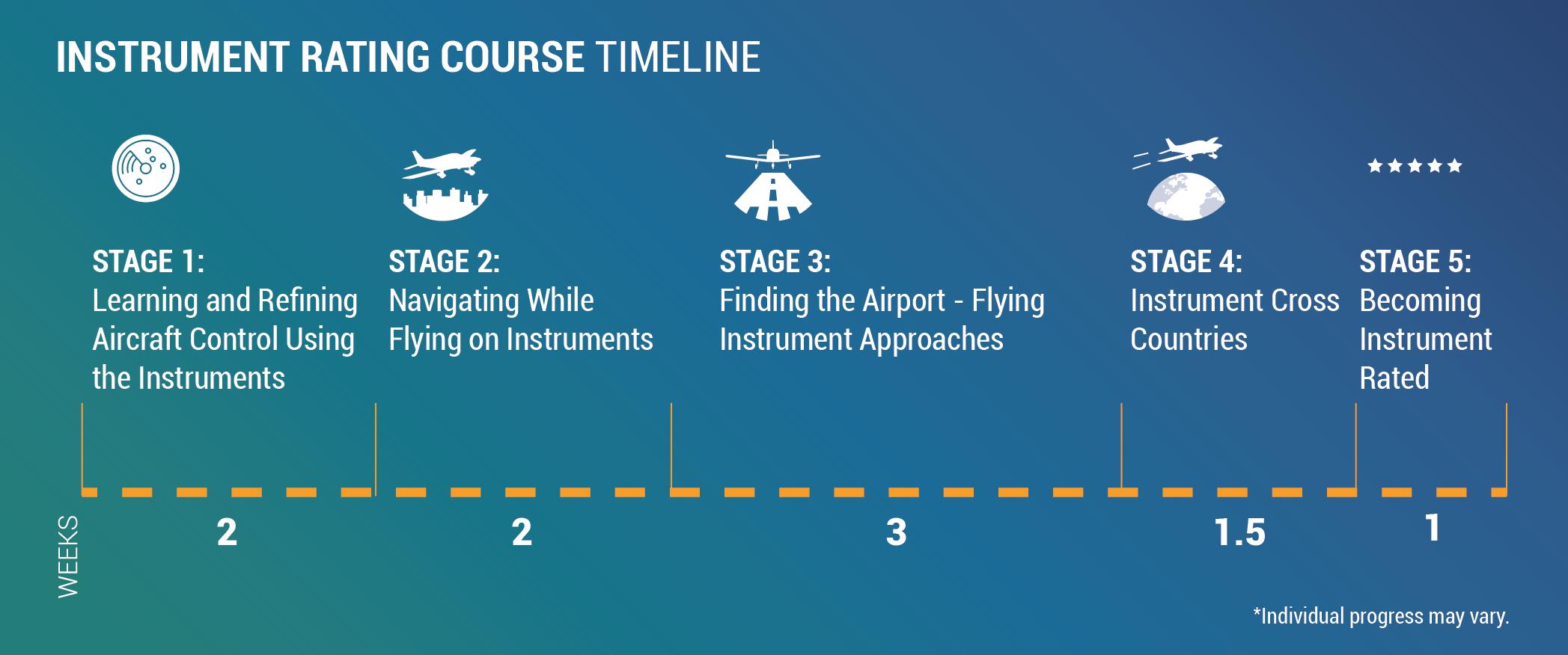 Instrumental Rating Course Timeline
